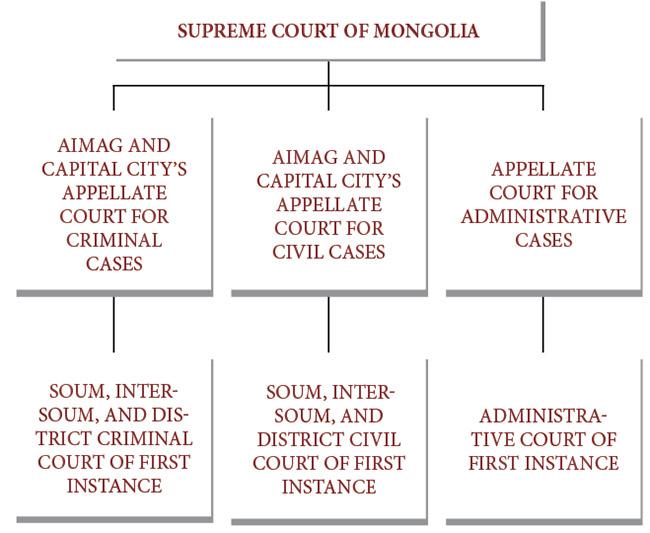 types of jurisdiction of civil court